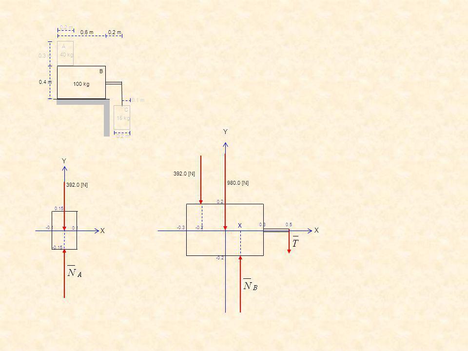 C B. 0.2 m. 0.6 m. 0.3 m. 0.4 m. 0.1 m. A. 40 kg. 15 kg. 100 kg. 392.0 [N] 980.0 [N] x.